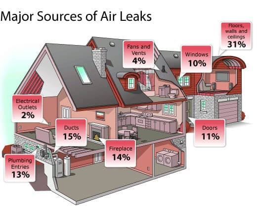 major-air-leaks-house