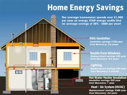Energy Audit Savings