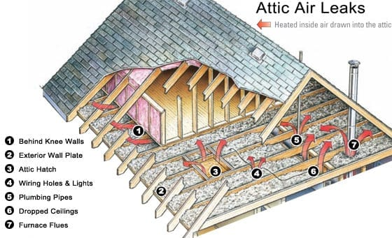 Air Sealing Attic